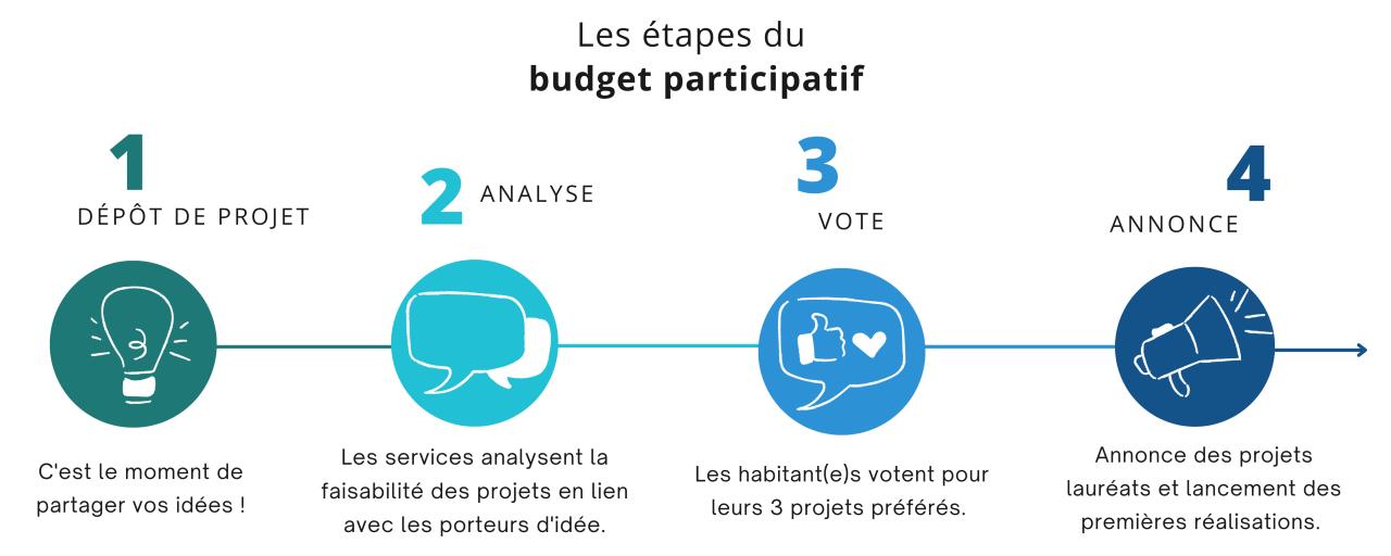 Les étapes du budget participatif : Dépot de projet / analyse / vote et annonce des lauréats